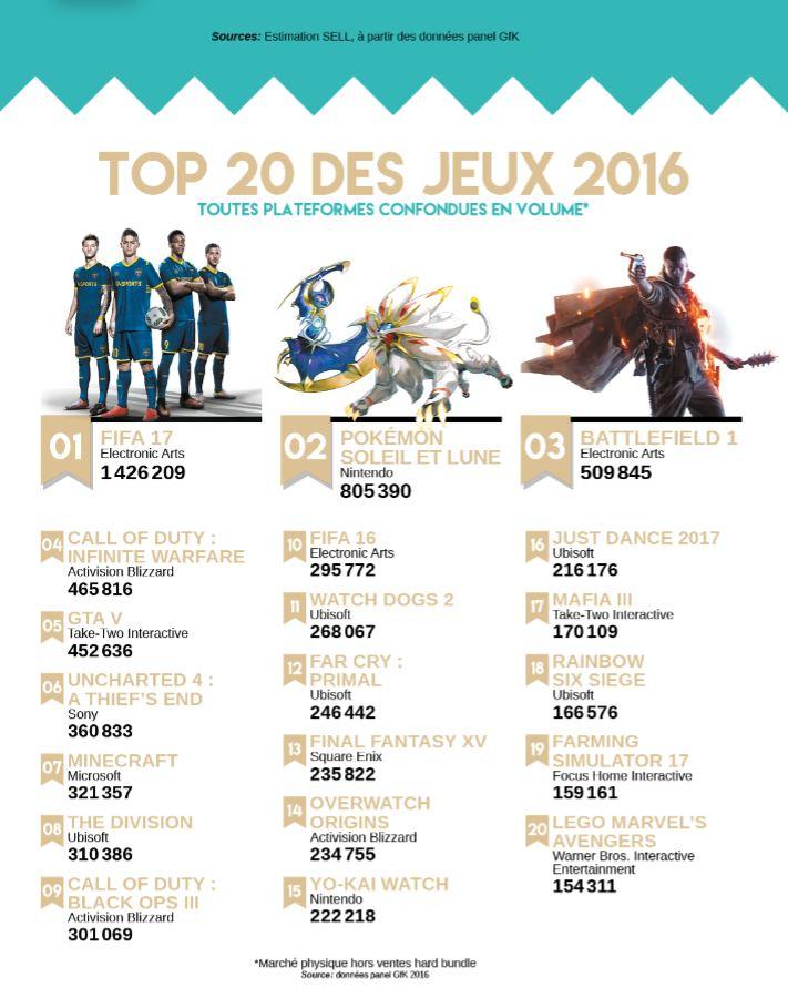 Le SELL délivre les meilleurs ventes de jeux en 2016