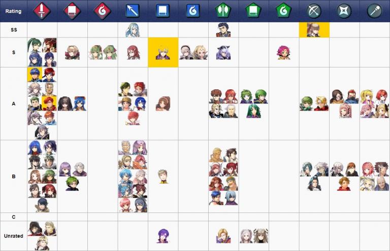 Les meilleurs personnages du jeu (tier list)
