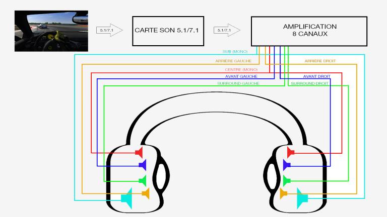 Casques et technologies surround : L'histoire du bon et du mauvais casque 7.1