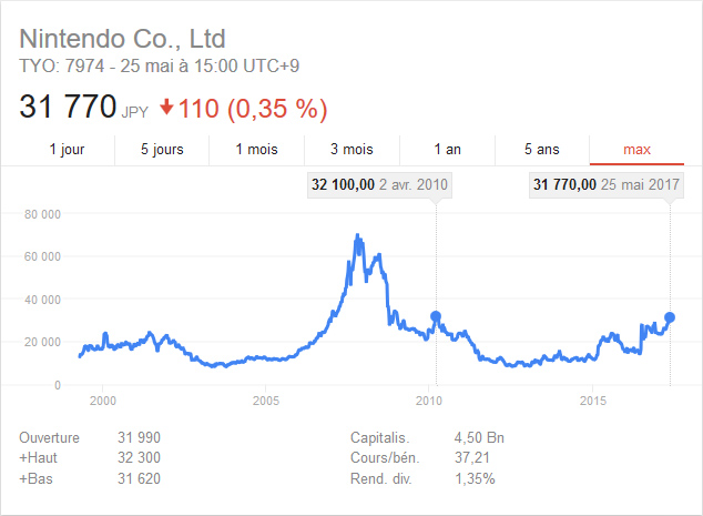 Nintendo : le cours en bourse atteint des hauteurs inégalées depuis 7 ans