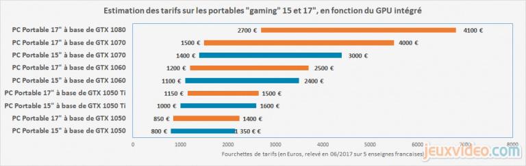 Guide PC portable gamer : GPU, CPU et mémoire, 3 éléments au cœur de votre expérience de jeu
