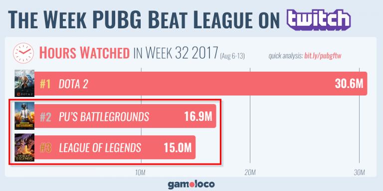 La semaine passée, PUBG fut plus regardé que LoL sur Twitch