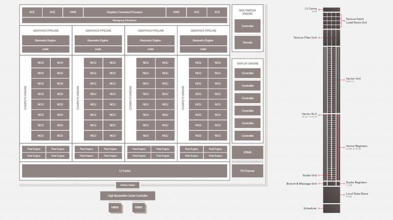 Vega : Une nouvelle architecture taillée pour le haut de gamme ?