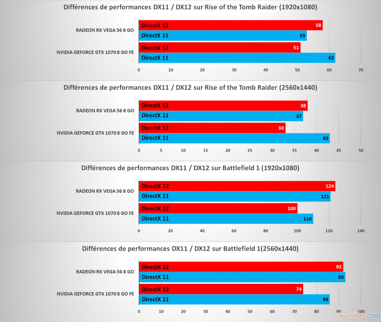 Radeon RX Vega 56 et 64 : Bilan sur les performances (3D et gestion des constantes environnementales)
