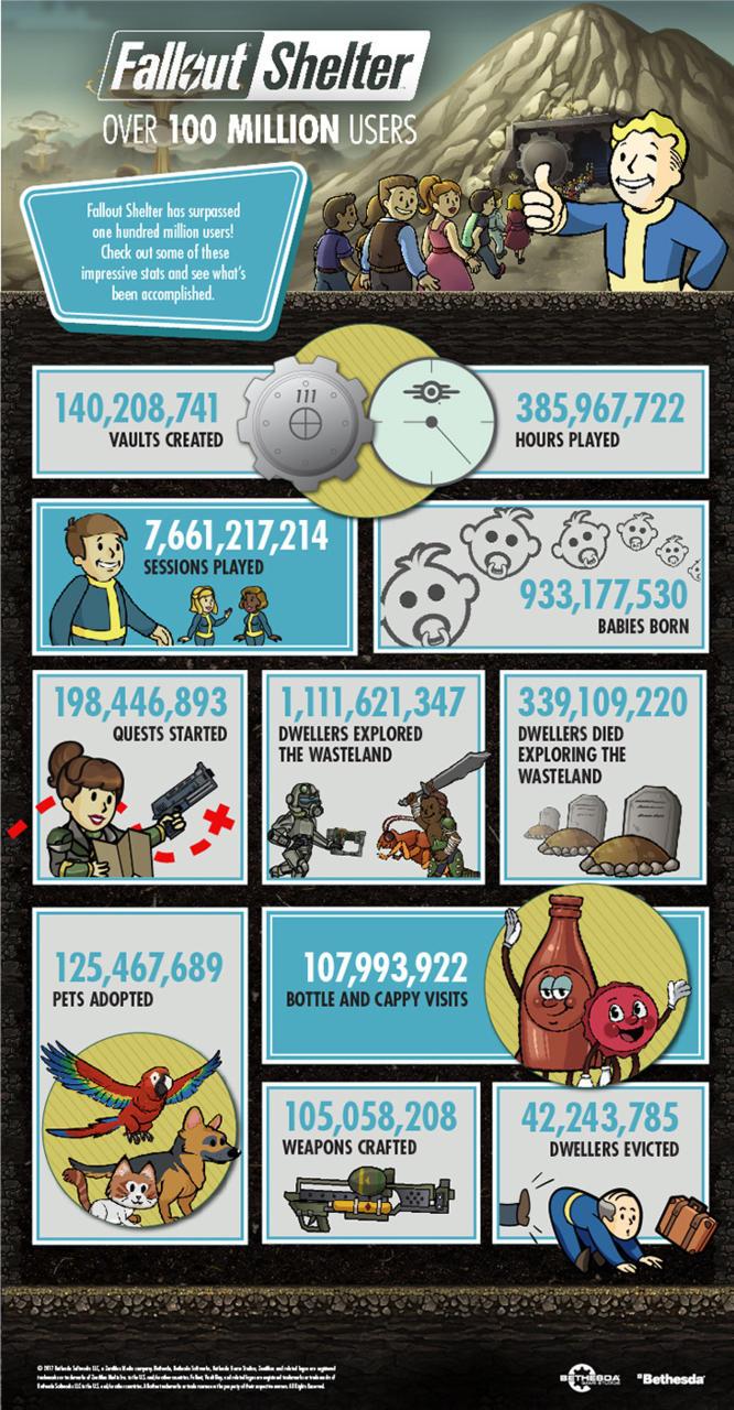 Fallout Shelter dépasse les 100 millions de téléchargements