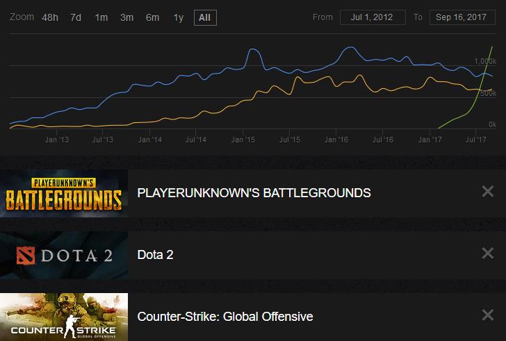 PUBG tient le nouveau record de joueurs simultanés sur Steam avec 1,3 million de participants