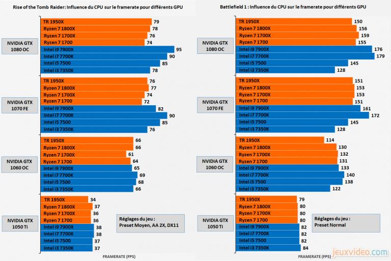 Processeur AMD Threadripper 1950X : Performances applicatives et vidéoludiques