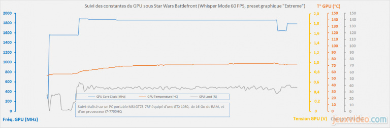 Focus sur le mode NVIDIA Whisper : Un PC Portable peut-il murmurer à l'oreille des joueurs ?