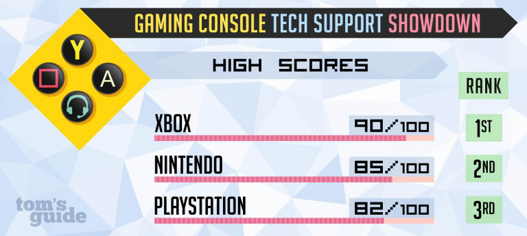 L'assistance Microsoft plus efficace que Sony et Nintendo selon une étude
