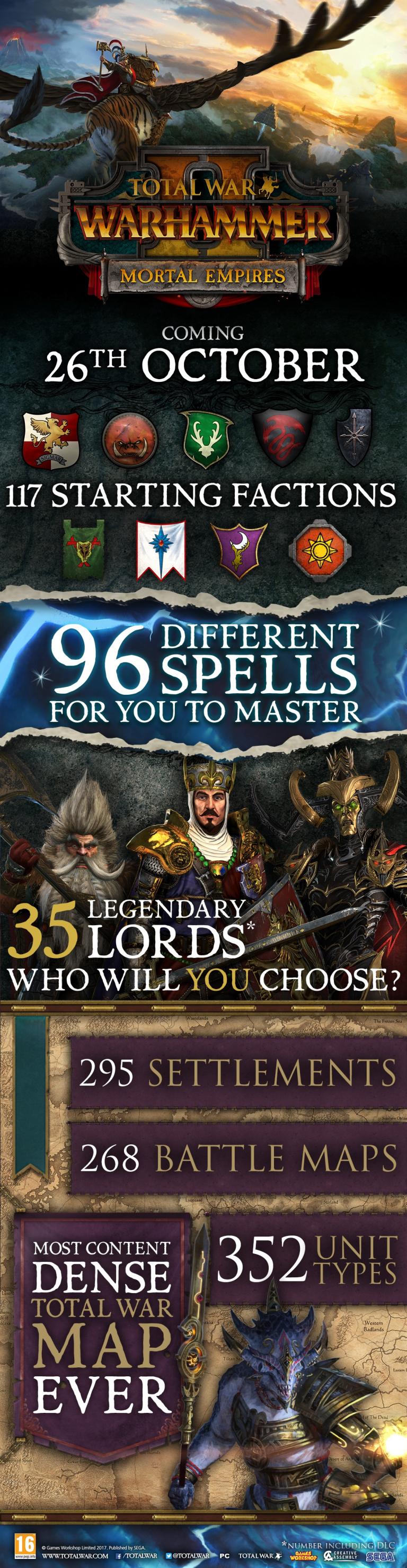 Total War Warhammer : la mise à jour Mortal Empires prend date