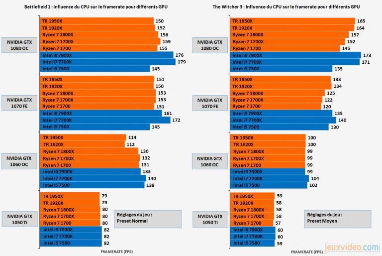 Processeur AMD Threadripper 1920X : Performances applicatives et vidéoludiques