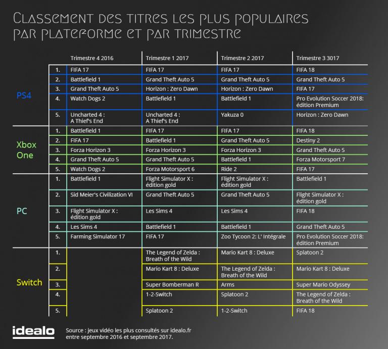 Jeu vidéo en France : console la plus vendue, jeux les plus populaires, c'est l'heure du bilan
