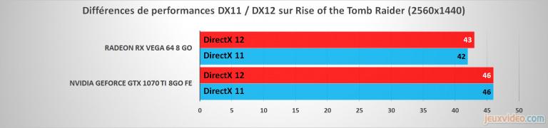 Test de la GTX 1070 Ti : Bilan sur les performances (3D et gestion des constantes environnementales)