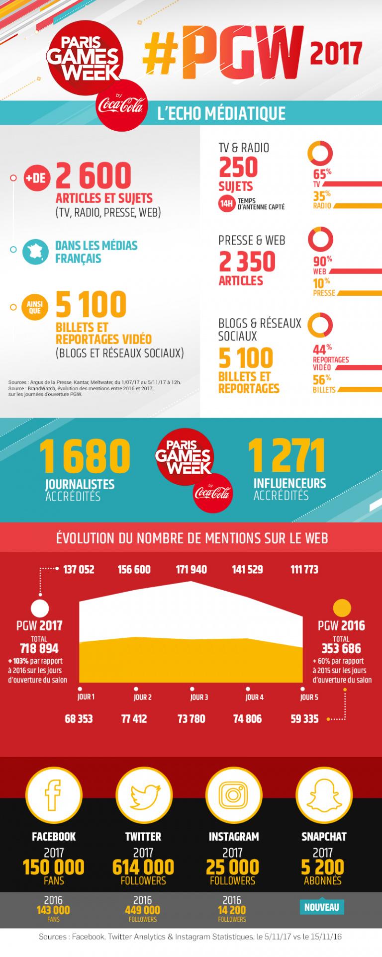 Paris Games Week : Le S.E.L.L. dresse le bilan de l'événement