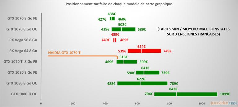 Conclusions sur la GTX 1070 Ti : Un produit solide pour conclure cette génération 10