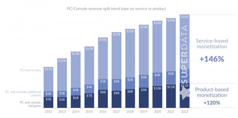Micro-transactions : Les revenus n'ont fait que grimper depuis 2012