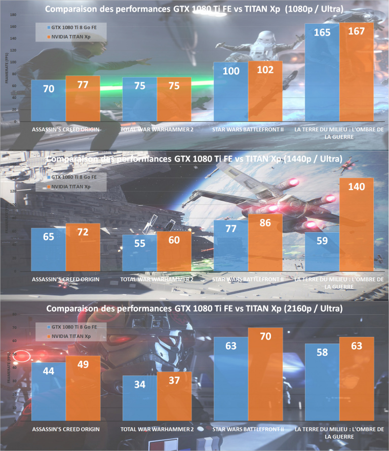"""Test de la carte graphique NVIDIA Titan Xp """"Empire"""" : Force et GeForce font-elles bon ménage ?"""
