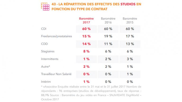 Baromètre 2017 du jeu vidéo en France : Chiffres, cinéma, action !