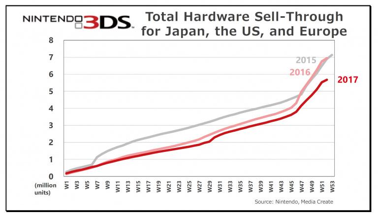 Nintendo réaffirme sa volonté de ne pas abandonner la 3DS