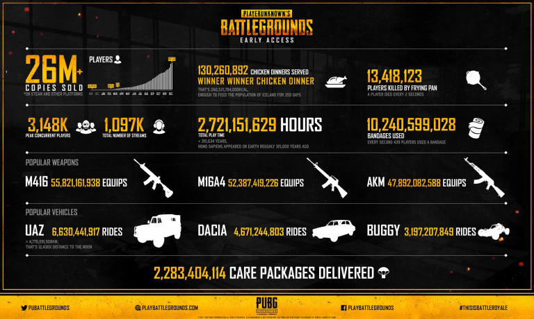 PlayerUnknown's Battlegrounds : 26 millions de copies vendues durant l'early access