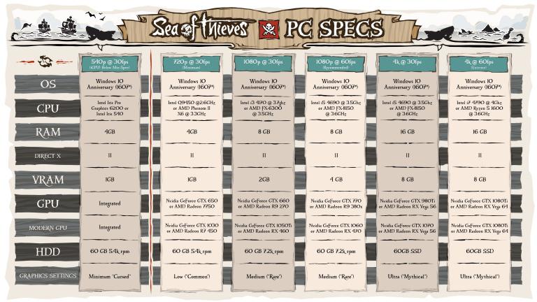 Sea of Thieves: Les configurations requises sur PC détaillées