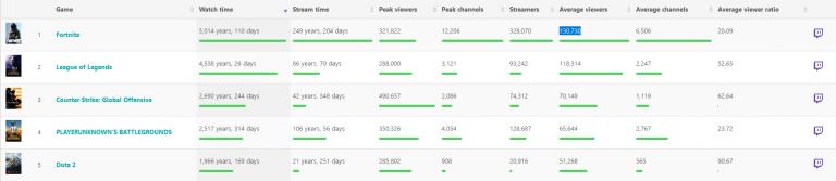 Fortnite est désormais le jeu le plus regardé et diffusé sur Twitch