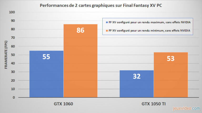 Final Fantasy XV : Focus sur l'évaluation technique de la version PC
