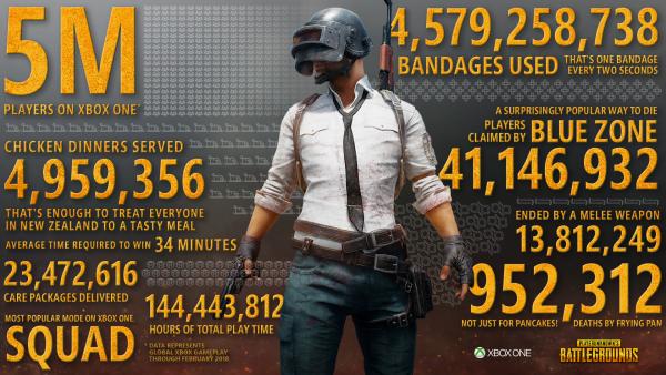PUBG : 5 millions de joueurs sur Xbox One et autres chiffres