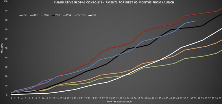 Lancement de consoles : Un tableau des performances