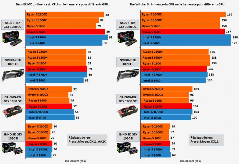 Le cas du processeur Ryzen 5 2600 : Performances applicatives et