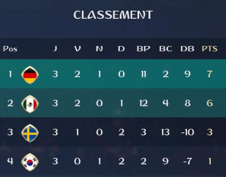 Groupe F : Classement et résultats