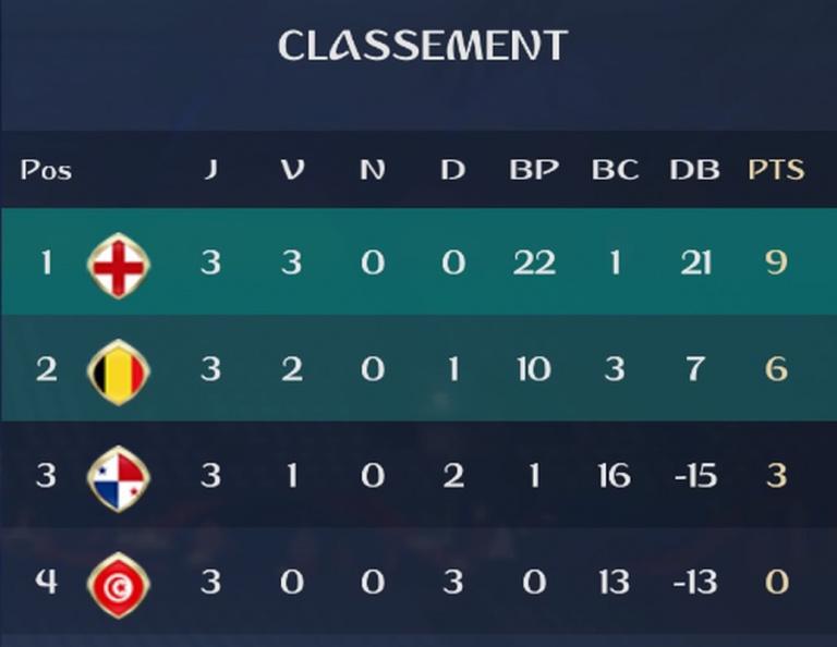 Groupe G : Classement et résultats