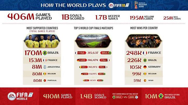 FIFA 18 : Une infographie centrée sur la Coupe du Monde