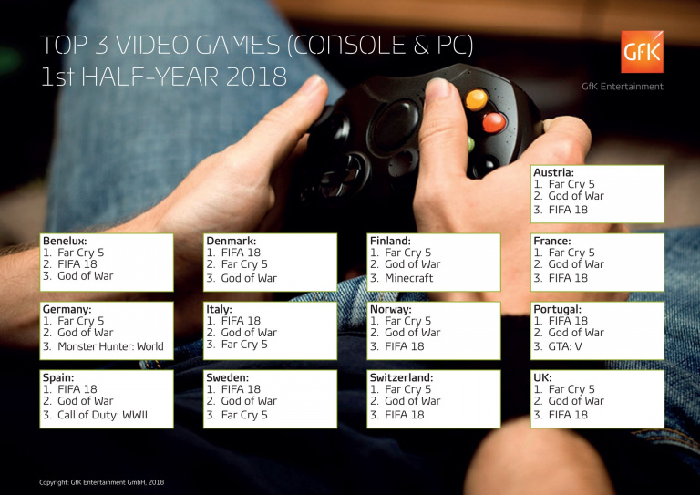 Fifa 18, Far Cry 5 et God of War se sont imposés sur le marché européen durant la première moitié de 2018