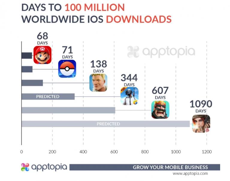 Fortnite : 100 millions de joueurs sur iOS