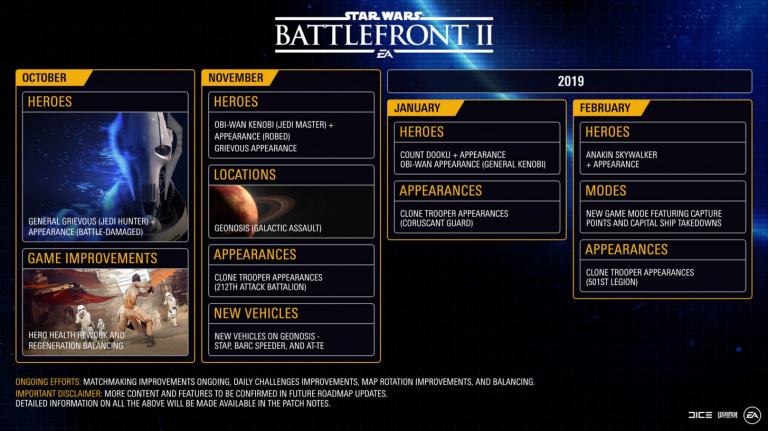 Star Wars Battlefront II : la feuille de route mise à jour
