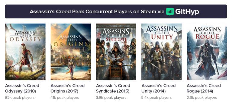 Assassin's Creed Odyssey : un nouveau record de fréquentation sur Steam pour la licence
