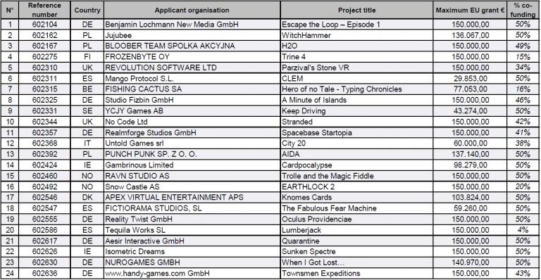 Trine 4, Earthlock 2... la Commission européenne dévoile de nombreux jeux indépendants en développement