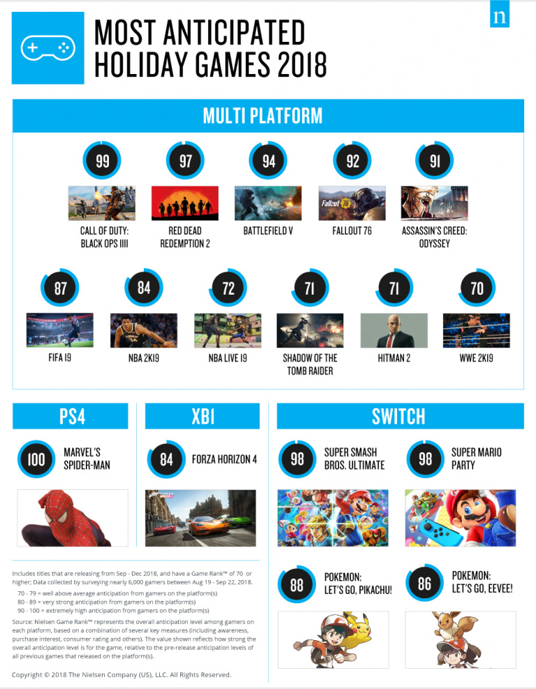 Le classement Nielsen des jeux de fin d'année les plus attendus aux USA