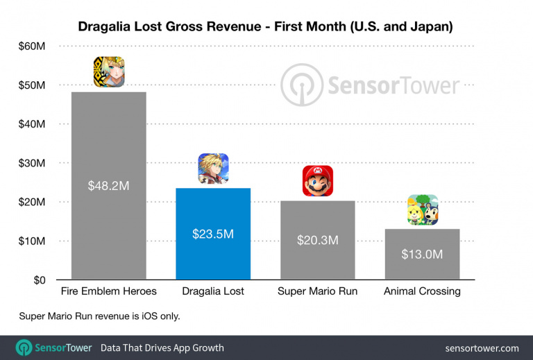 Dragalia Lost : 28 millions de dollars en un mois selon Sensor Tower