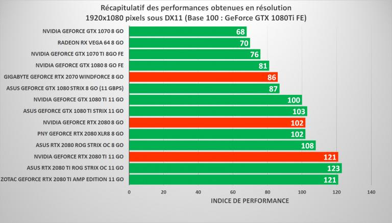 GeForce RTX 2070, 2080 et 2080 Ti : Bilan sur les
