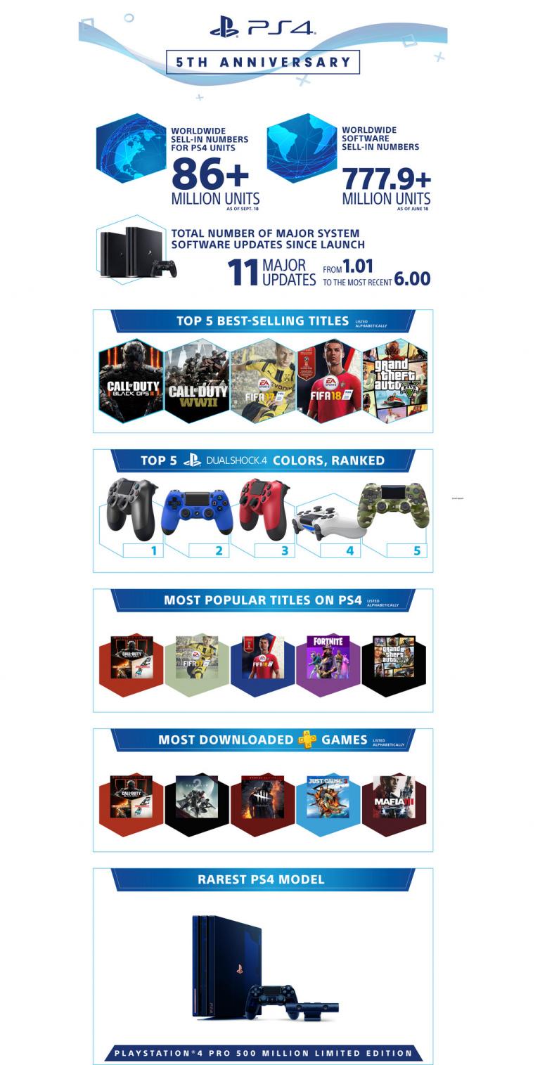 La PlayStation 4 fête ses 5 ans avec une infographie