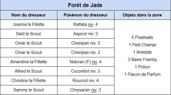 Route 2 et la forêt de jade