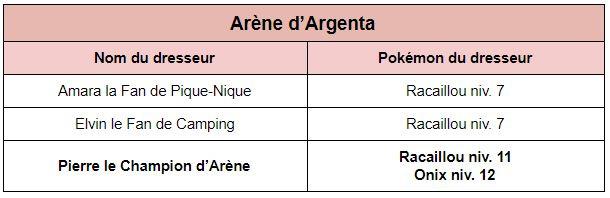 Argenta et la première arène