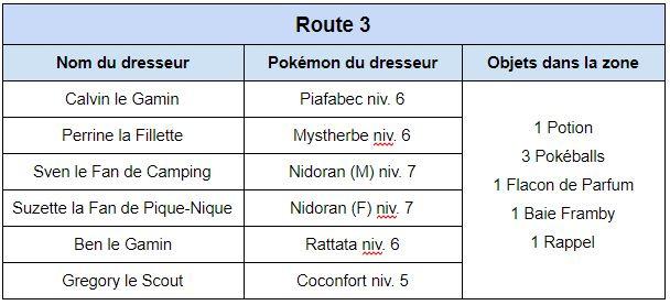 La route 3 et 4