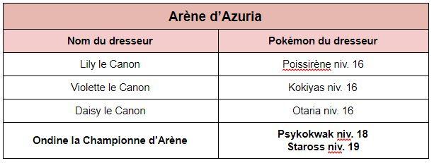 Azuria et la deuxième arène