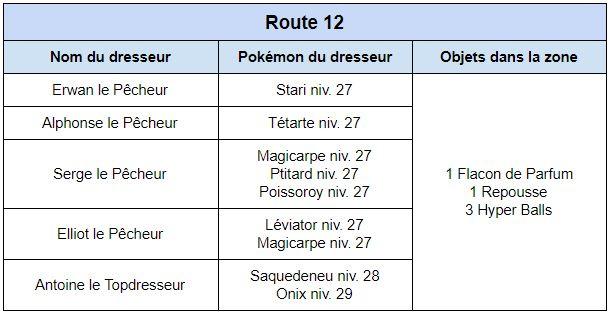 Route 8 et 12