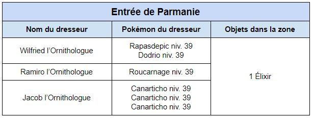 Rejoindre Parmanie par l'ouest de Céladopole