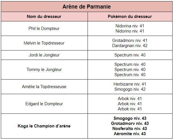 Parmanie et la cinquième arène