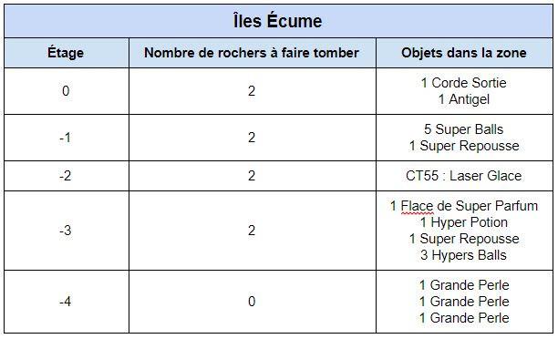 Chenals 19, 20 et Îles Écume (Artikodin)